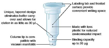 Monarch Plasmid Miniprep Column Design