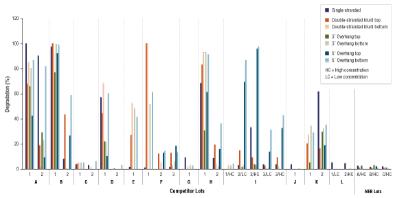 T4 DNA Ligase Competitor Study- Nuclease Contamination